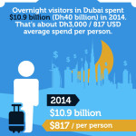 Dubai Tourism - Statistics And Trends [Infographic]