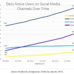 Social Media Marketing in the Hotel Industry: Trends and Opportunities in 2017